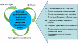 Long-term management system of the enterprise water resources