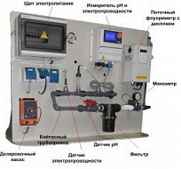 Automatic systems of dosing of reagents and monitoring (ASDRM)
